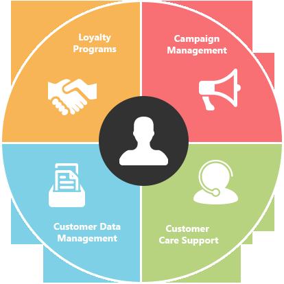 مدیریت درخواستهای مشتریان شما با نرم افزار CRM